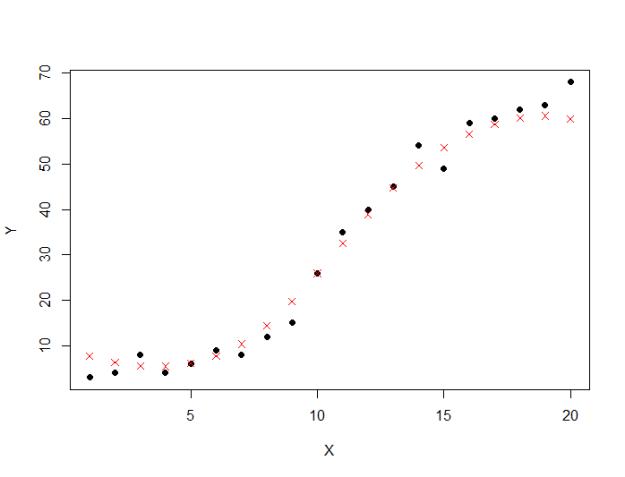 Support Vector Regression Predictions