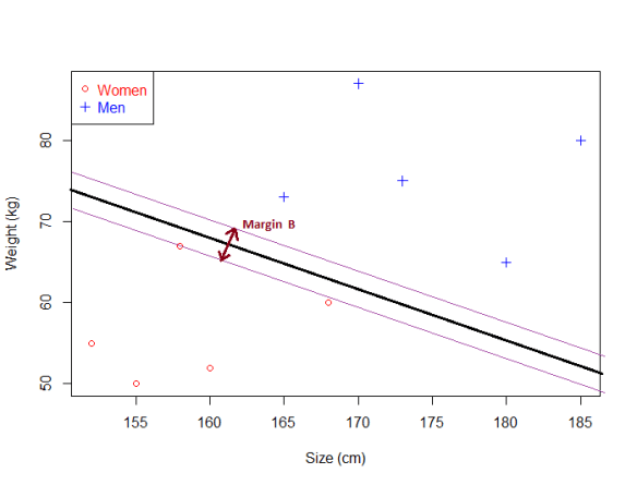 01_svm-dataset1-small-margin