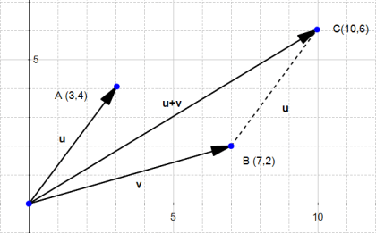 05-sum-of-two-vectors