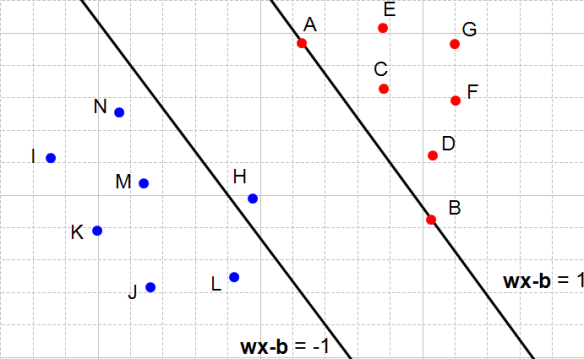 Figure 6: The left hyperplane does not satisfy the second constraint