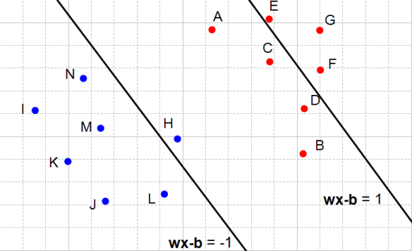 Figure 7: Both constraint are not satisfied