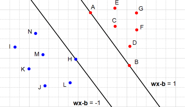 Figure 4: Two hyperplanes satisfying the constraints