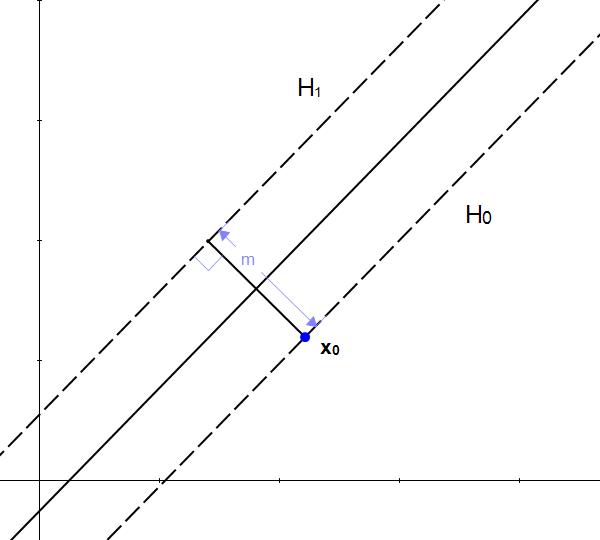 SVM - Understanding the math : the optimal hyperplane