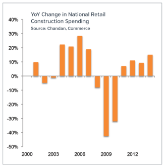 Construction Spending Retail Market Updates 2015