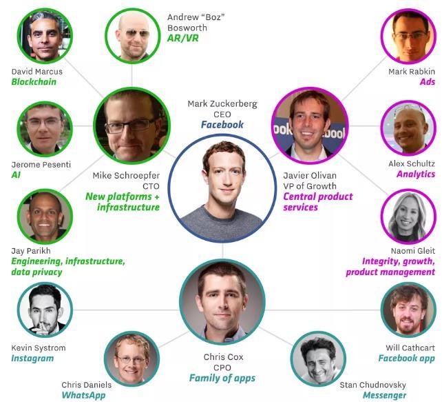 زوكيربرج يطلق حملة تغييرات في قيادات الفيس بوك