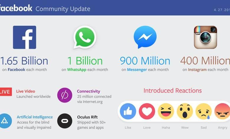 دولة الفيس بوك تلامس المليارات 3