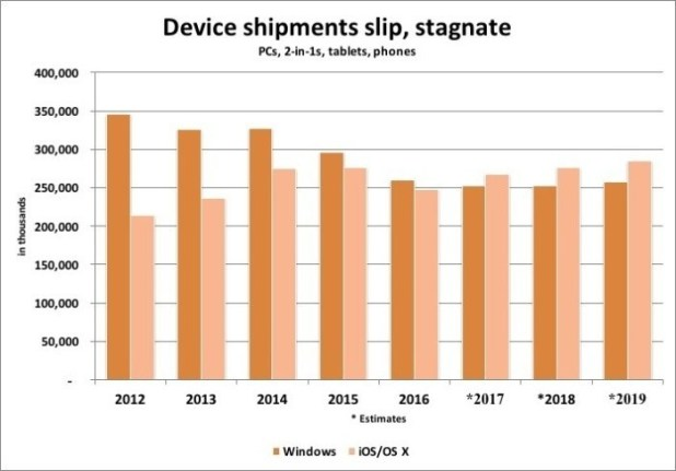 device-shipments-slip