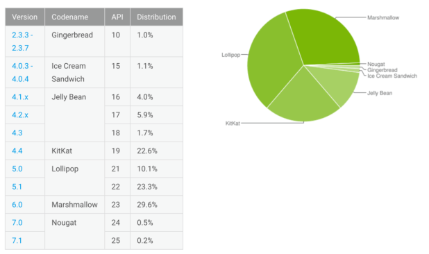 january-17-android-distribution-numbers1