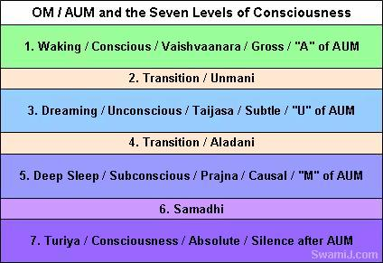 (AUM) Om Mantra and Seven Levels of Consciousness