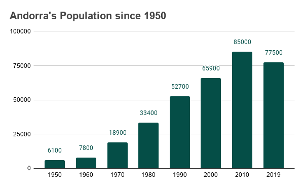 Graph showing population goth in Andorra from 1950