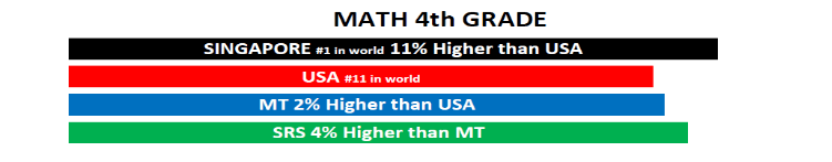 Bar graph of test data for Grade 4 Math
