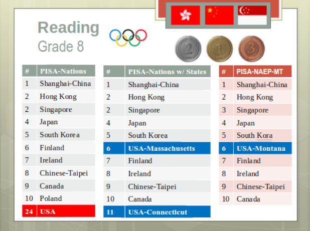 Standardized test score data for 8th grade reading for top performing nations