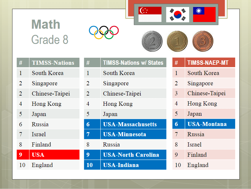 Top standardized test scores for 8th grade math among nations across the world.