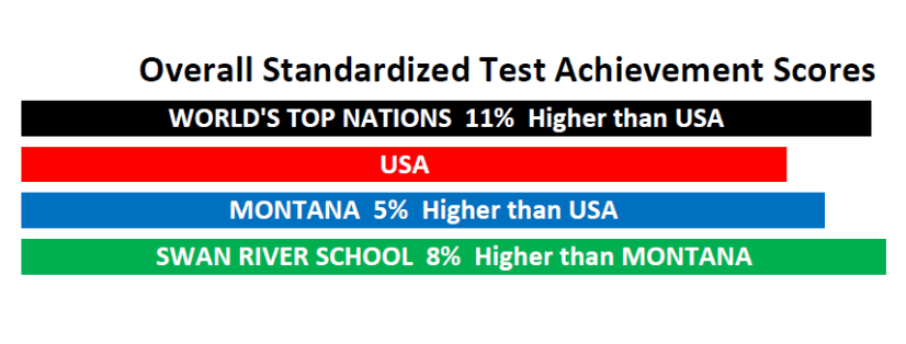 Aggregated Standardized Test Achievement Scores