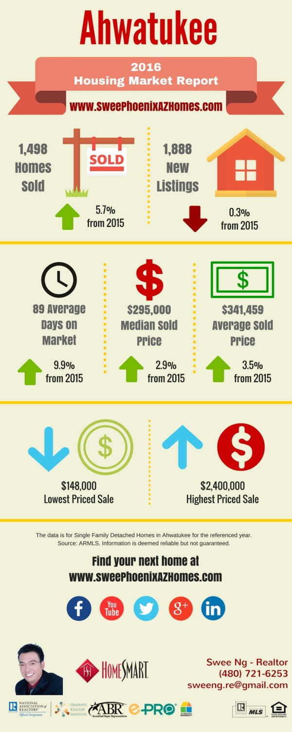 2016 Ahwatukee Housing Market Trends Report, Statistics and Home Price by Swee Ng