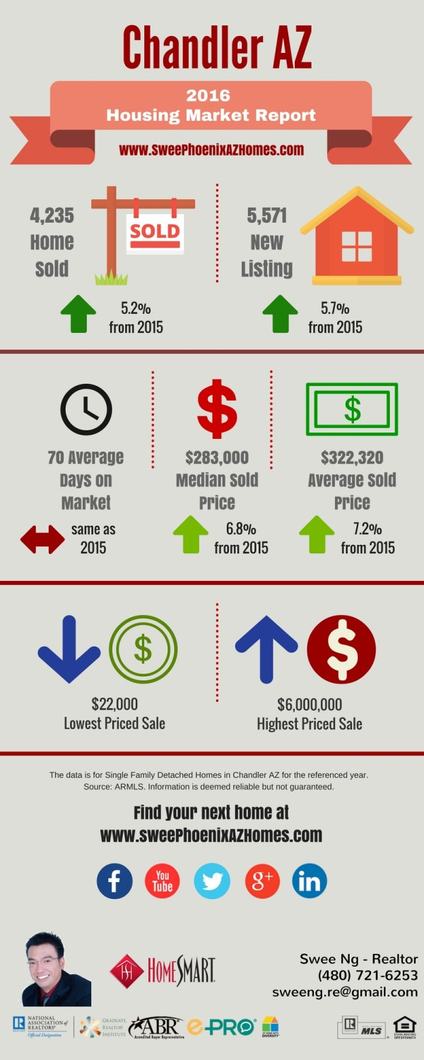2016 Chandler Arizona Housing Market Trends Report Statistics and House Value by Swee Ng