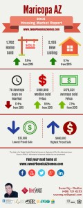 2016 Maricopa AZ Housing Market Trends Report