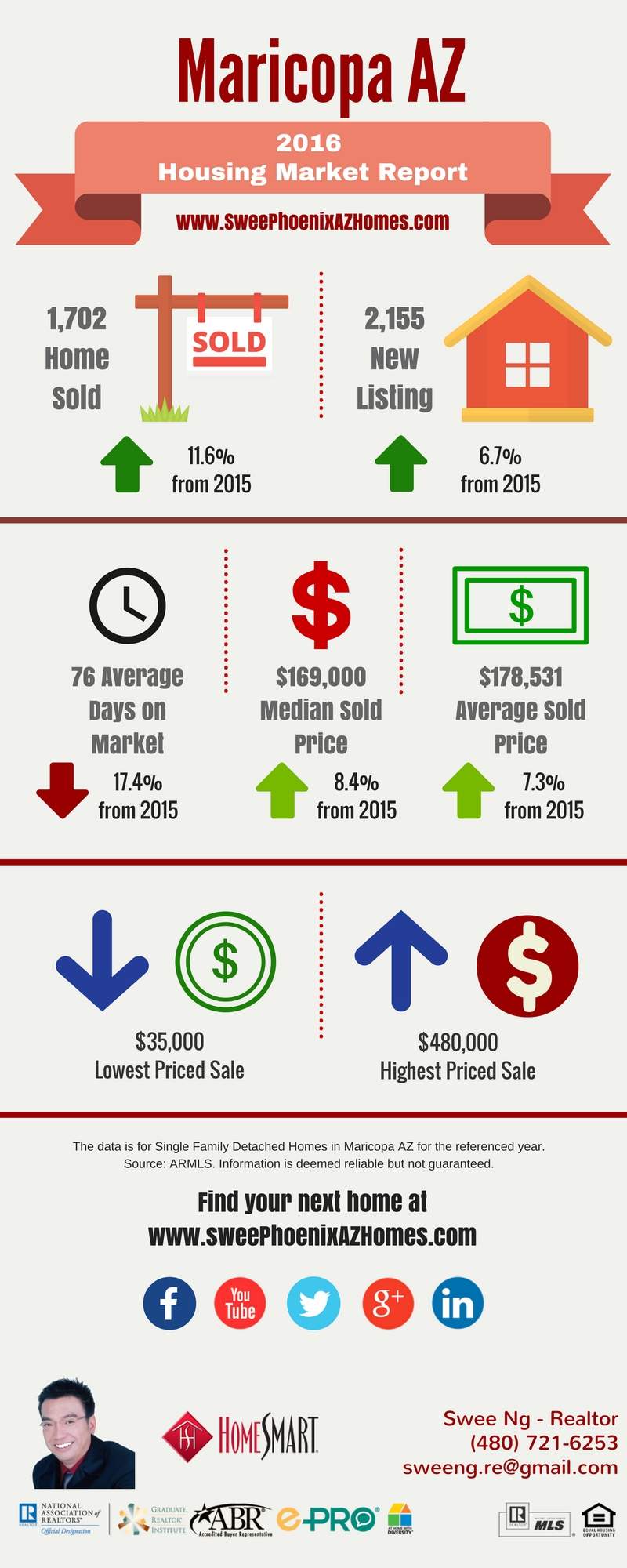 2016 Maricopa AZ Housing Market Trends Report, Statistics and Home Price by Swee Ng