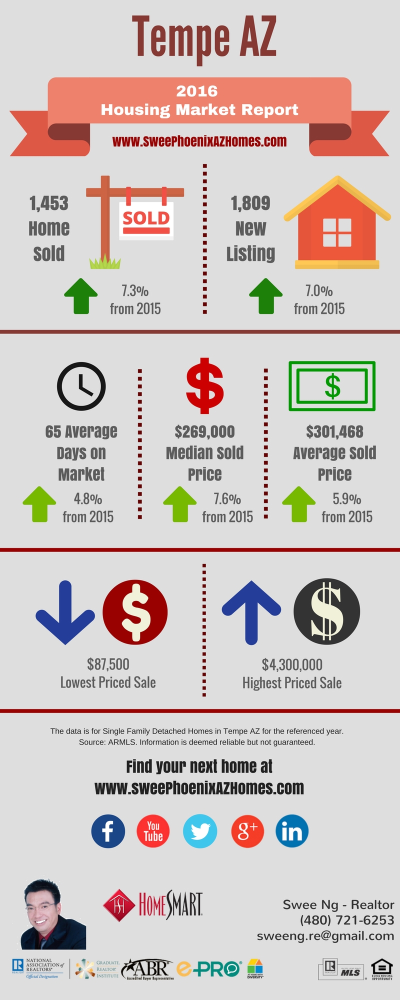 2016 Tempe AZ Housing Market Trends Report, Statistics and Home Price by Swee Ng