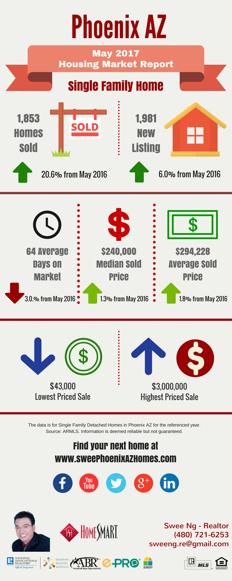 May 2017 Phoenix Real Estate Market Update by Swee Ng