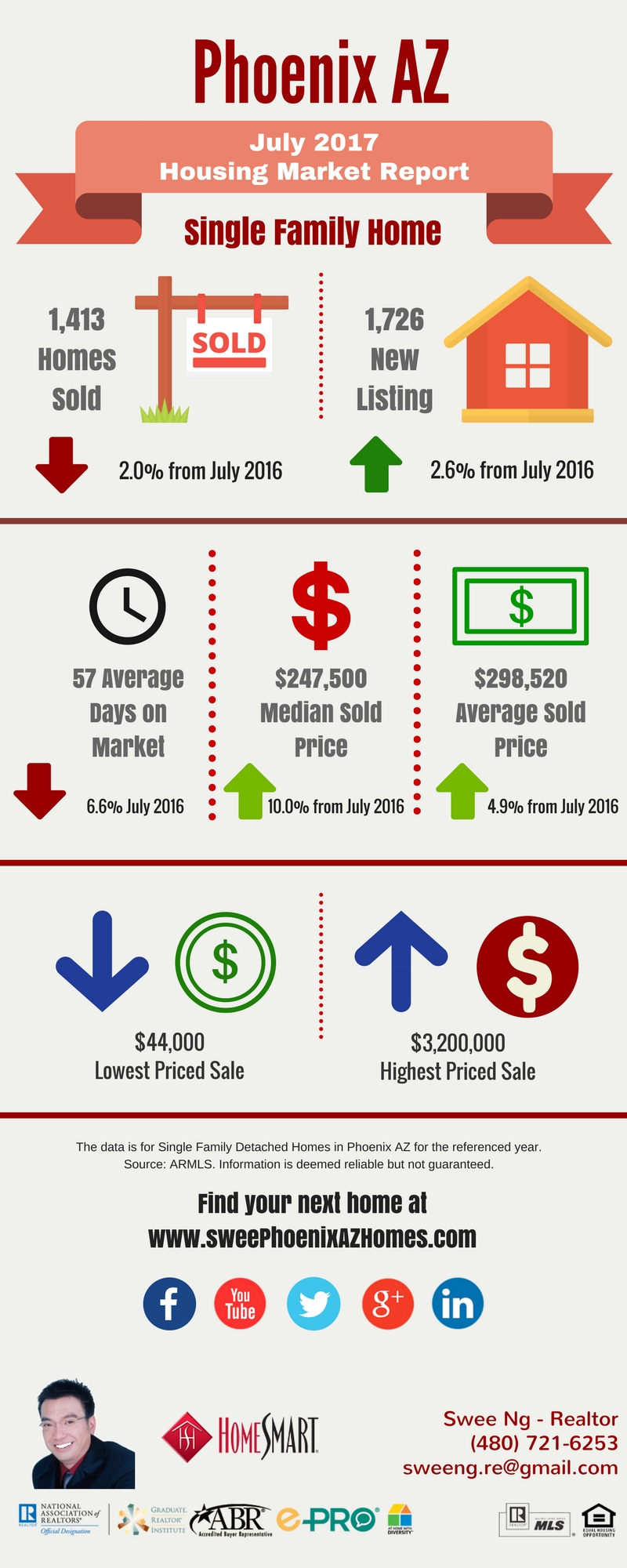 Phoenix AZ Housing Market Trends Report July 2017 by Swee Ng