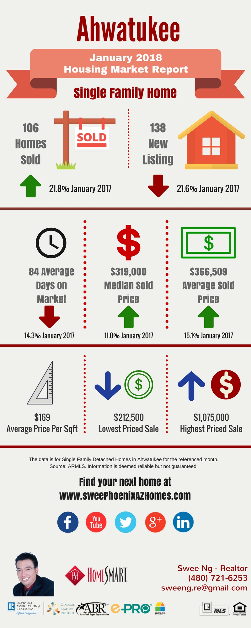Ahwatukee Housing Market Trends Report January 2018, House Value, Real Estate and Statistic by Swee Ng