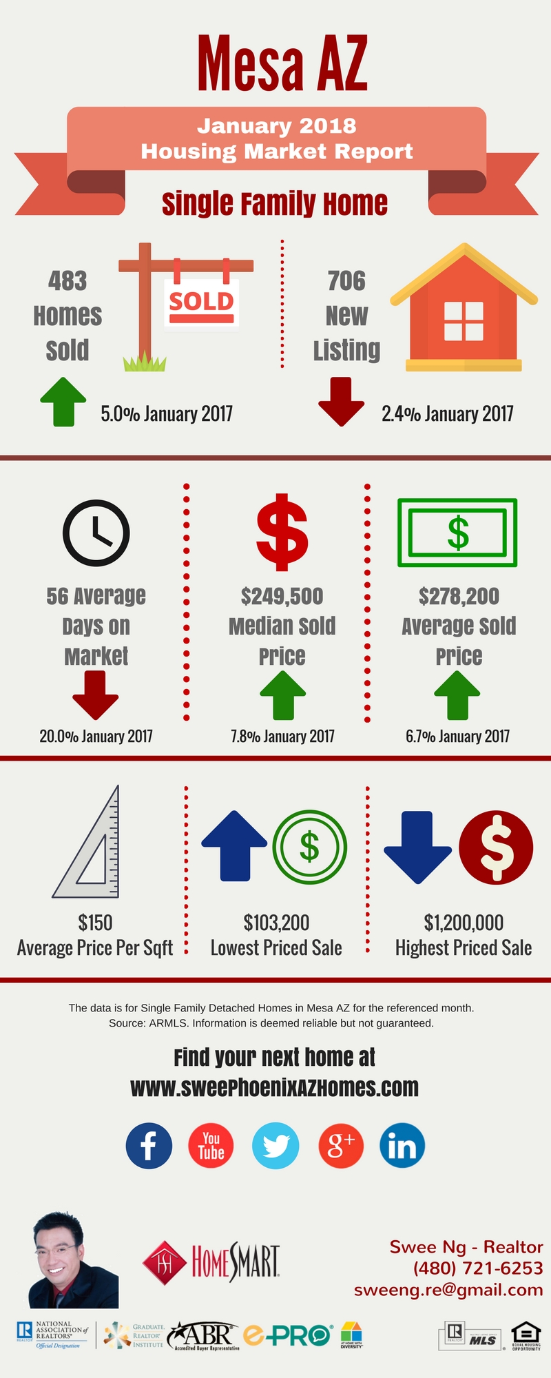 January 2018 Mesa AZ Housing Market Update by Swee Ng, Real Estate and House Value