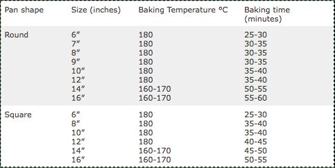 Cake Recipe Conversion Guide – Cake sizes, Baking times