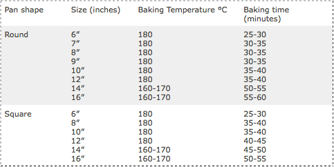 Cake Recipe Conversion Guide Cake Sizes Baking Times