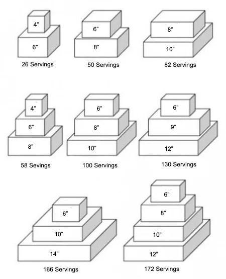 Servings per Square Cake