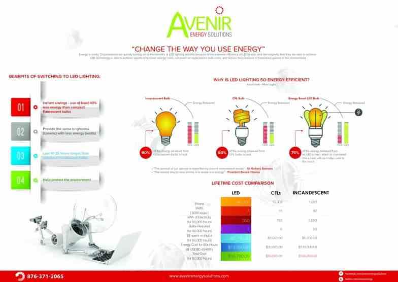 Avenir Infographic