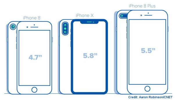 Size Comparison of Apple's 3 New iPhones