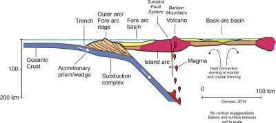 Coastal Creationism - Part 12: Island arcs, earthquakes ...