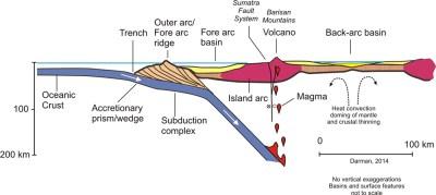 Coastal Creationism - Part 12: Island arcs, earthquakes ...