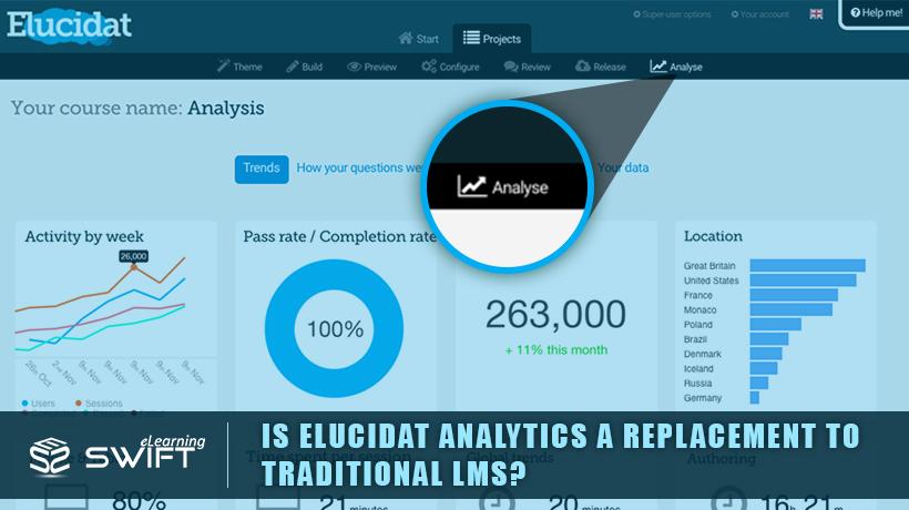 Elucidat Analytics