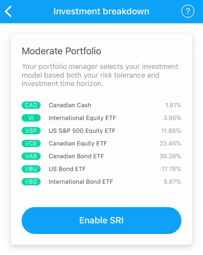 Mylo investment portfolio breakdown
