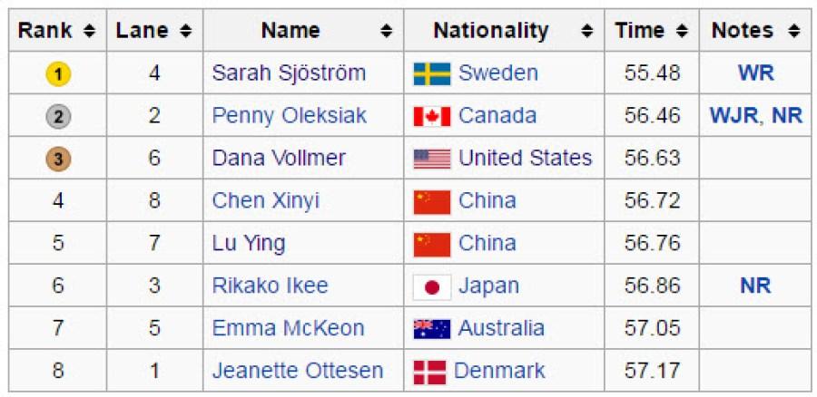 2016里約奧運游泳100蝶決賽成績