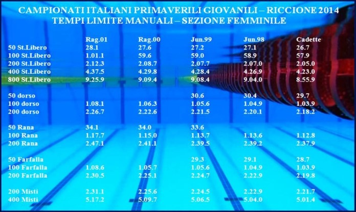 ITALIANI GIOVANILI PRIMAVERILI 2014: TEMPI LIMITE FEMMINE - CHRONO MANUALI