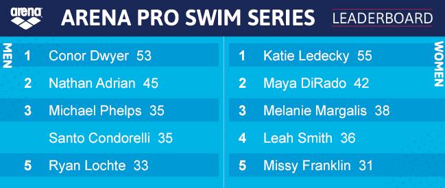 arena-pro-swim-series-point-totals-2016