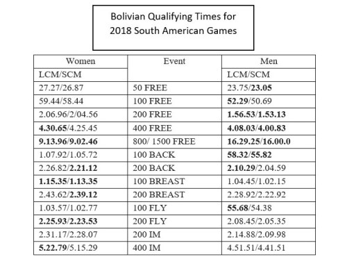 Bolivian Qualifying times for Cochabamba