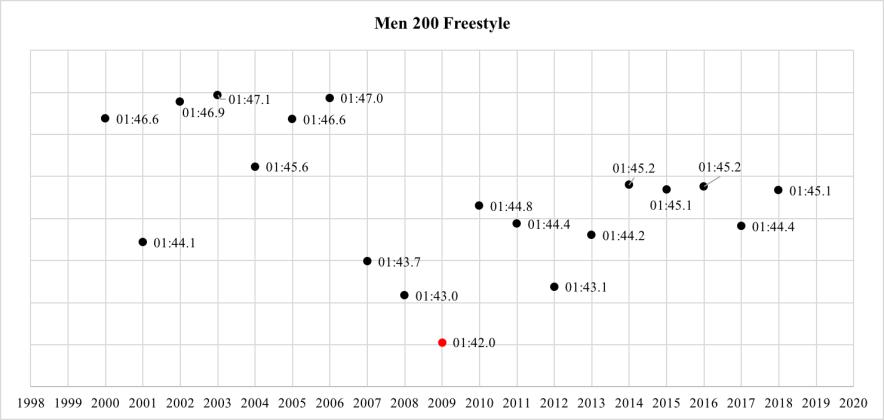 men-200-free-world-record-progression