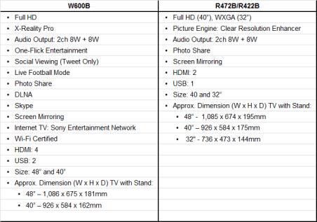 Bravia Spec Sheet 2