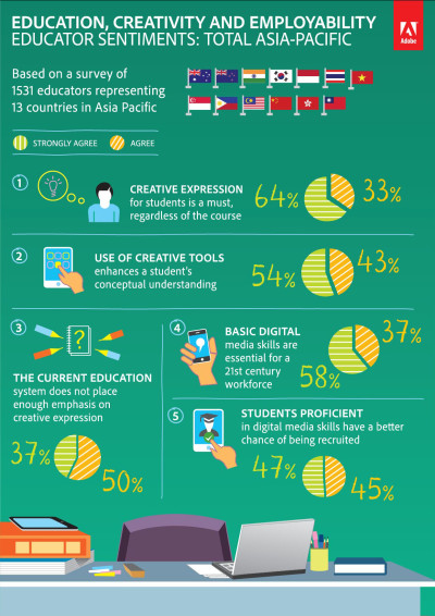 Adobe Infographic - APAC
