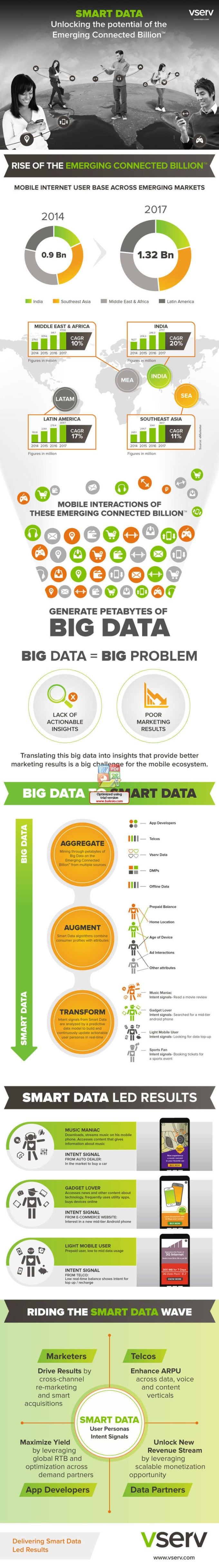 Vserv Smart Data Infographic