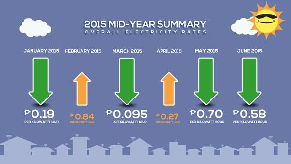 2015 mid year summary