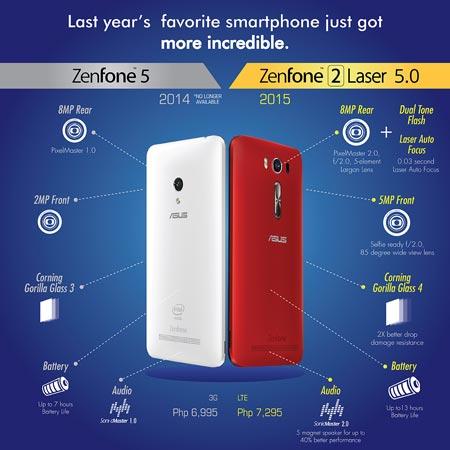 Zenfone-2-Laser-5.0---Zenfone-5-Comparison