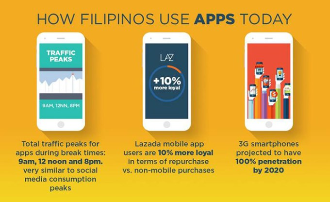 Lazada PH on mobile commerce