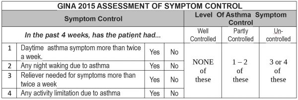 Asthmalaya-Assessment-of-Symptoms