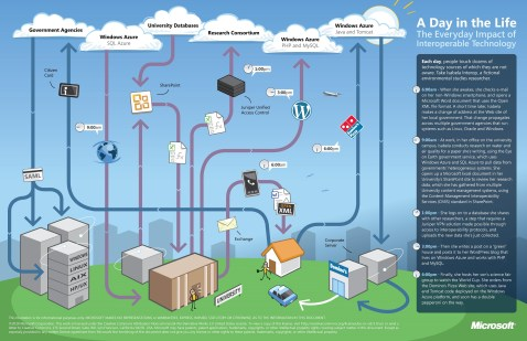 Microsoft-Windows-Azure-Poster-interoperability