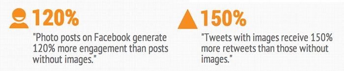 images in social media stats